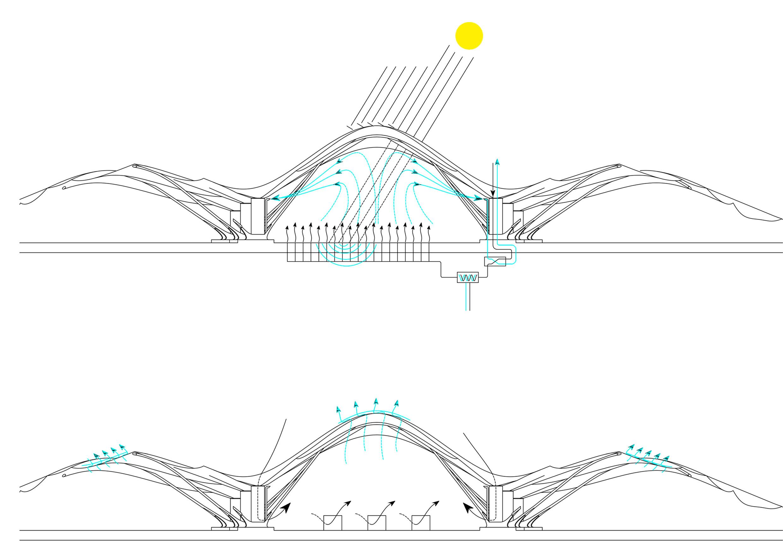 Klimatisierung - Die Gebäudehülle bietet aufgrund der mehrschichtigen Membran bei Kälte eine gute Dämmung. Darüber hinaus sorgt die partielle Lichtdurchlässigkeit für solare Gewinne. Eine weitere Aufheizung erfolgt durch Wärmepumpen, die dem Meerwasser unter dem Gebäude Umgebungswärme entziehen. Besonders im Frühjahr und Herbst wird auf natürliche Belüftung gesetzt. Die runden Öffnungen entlang der Membran bringen Frischluft in das Gebäude ein. Die verbrauchte Luft ist wärmer, steigt zur Decke auf und wird an den Scheitelpunkten der Bögen abgeführt.